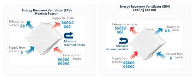 How ERV Works